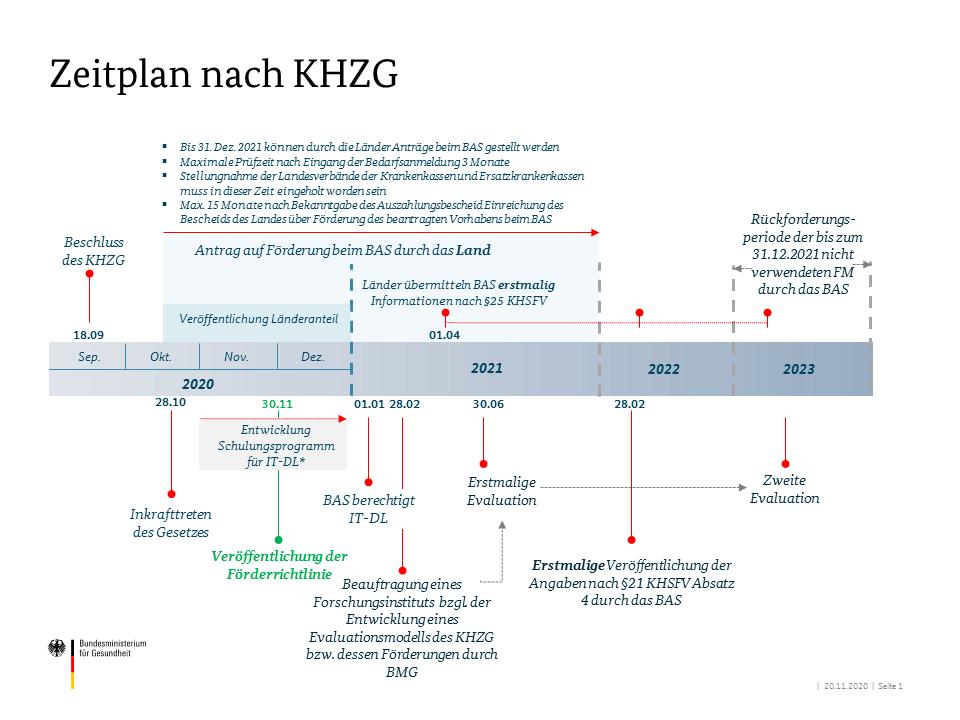 Zeitplan nach KHGZ des Bundesministerium für Gesundheit vom 20.11.2020